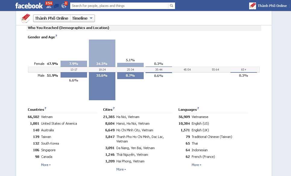 Loi ich kinh te facebook