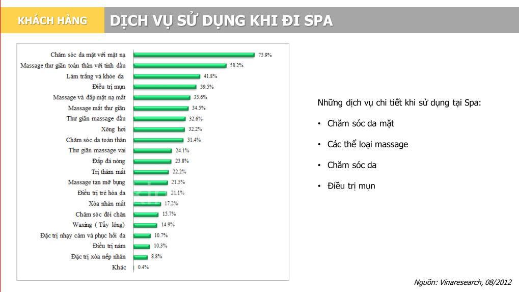 khao sat dich vu duoc lua chon khi di spa